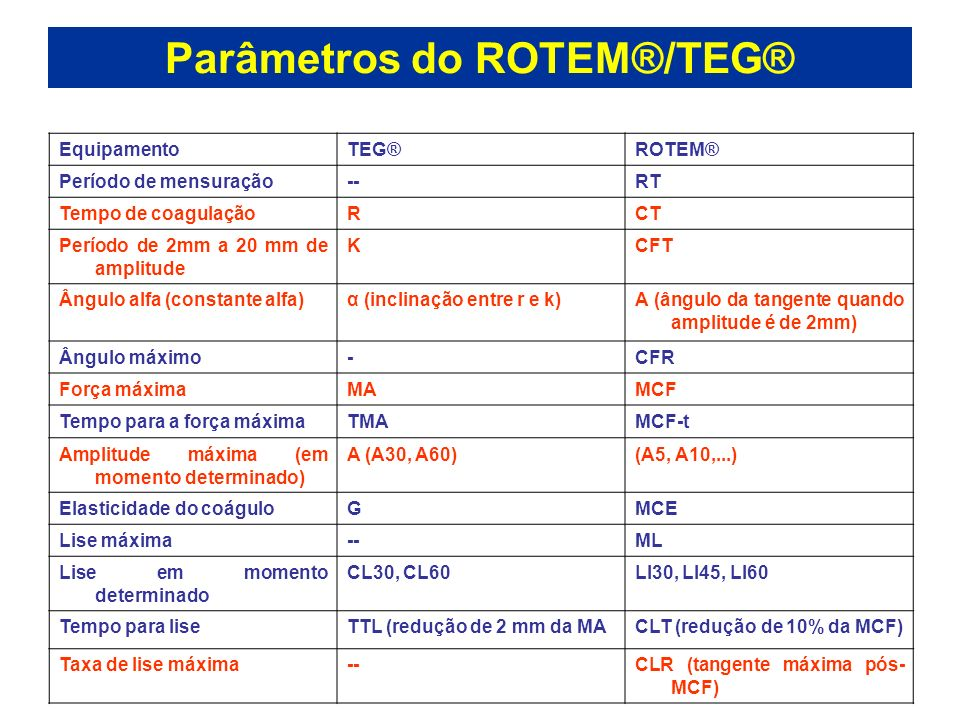 Parâmetros do ROTEM®/TEG®