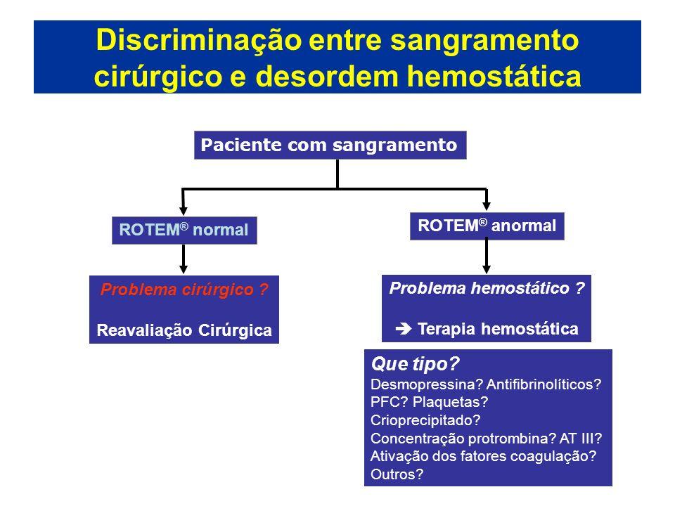 Discriminação entre sangramento cirúrgico e desordem hemostática