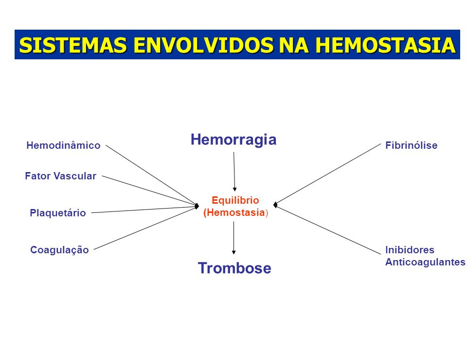 SISTEMAS ENVOLVIDOS NA HEMOSTASIA
