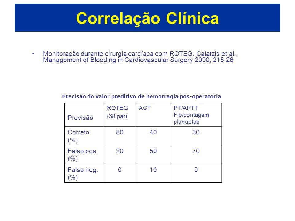Correlação Clínica Monitoração durante cirurgia cardíaca com ROTEG. Calatzis et al., Management of Bleeding in Cardiovascular Surgery 2000, 215-26.