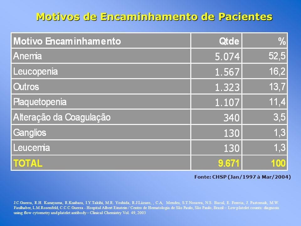 Motivos de Encaminhamento de Pacientes