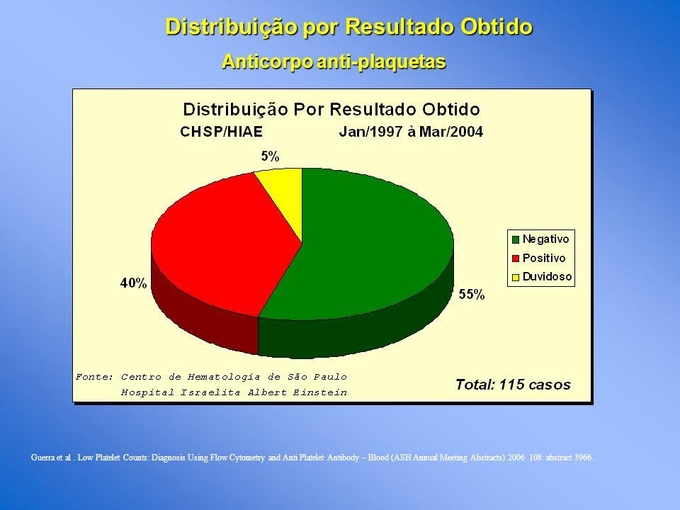 Distribuição por Resultado Obtido