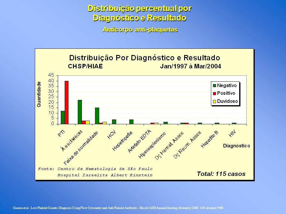 Distribuição percentual por Diagnóstico e Resultado