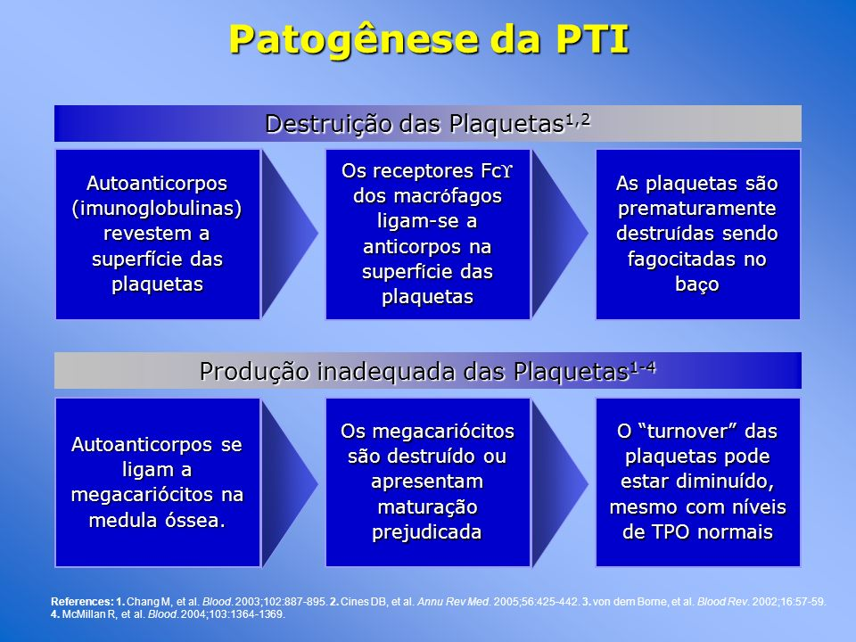Patogênese da PTI Destruição das Plaquetas1,2