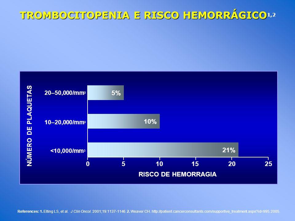 TROMBOCITOPENIA E RISCO HEMORRÁGICO1,2