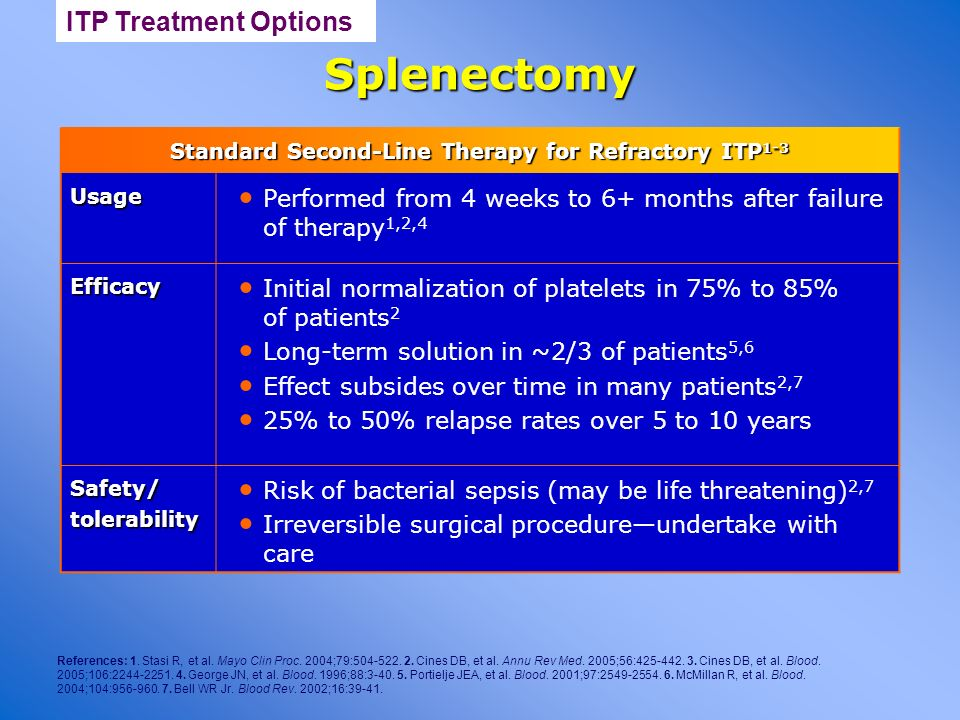 Standard Second-Line Therapy for Refractory ITP1-3
