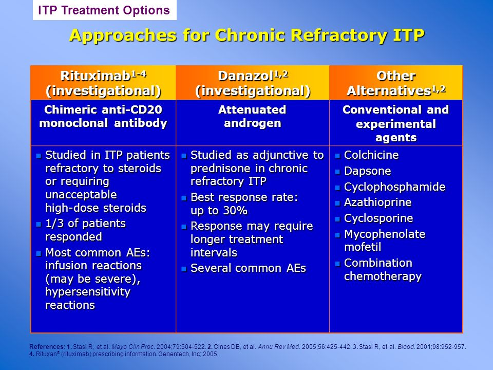 Approaches for Chronic Refractory ITP