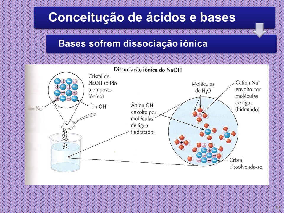 Conceitução de ácidos e bases Bases sofrem dissociação iônica
