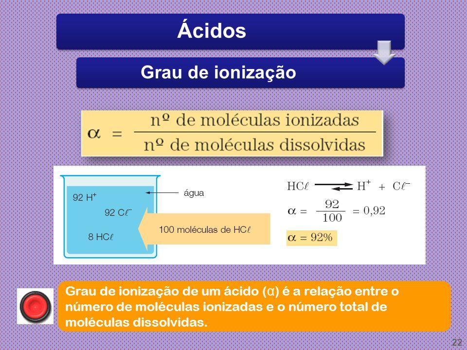 Ácidos Grau de ionização