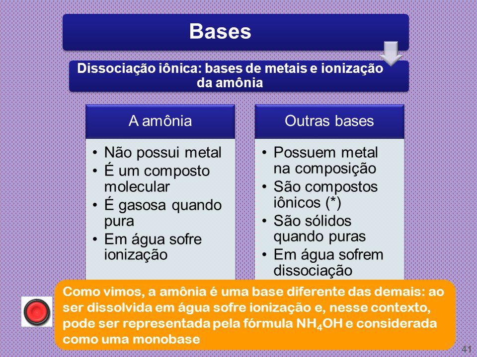 Dissociação iônica: bases de metais e ionização da amônia
