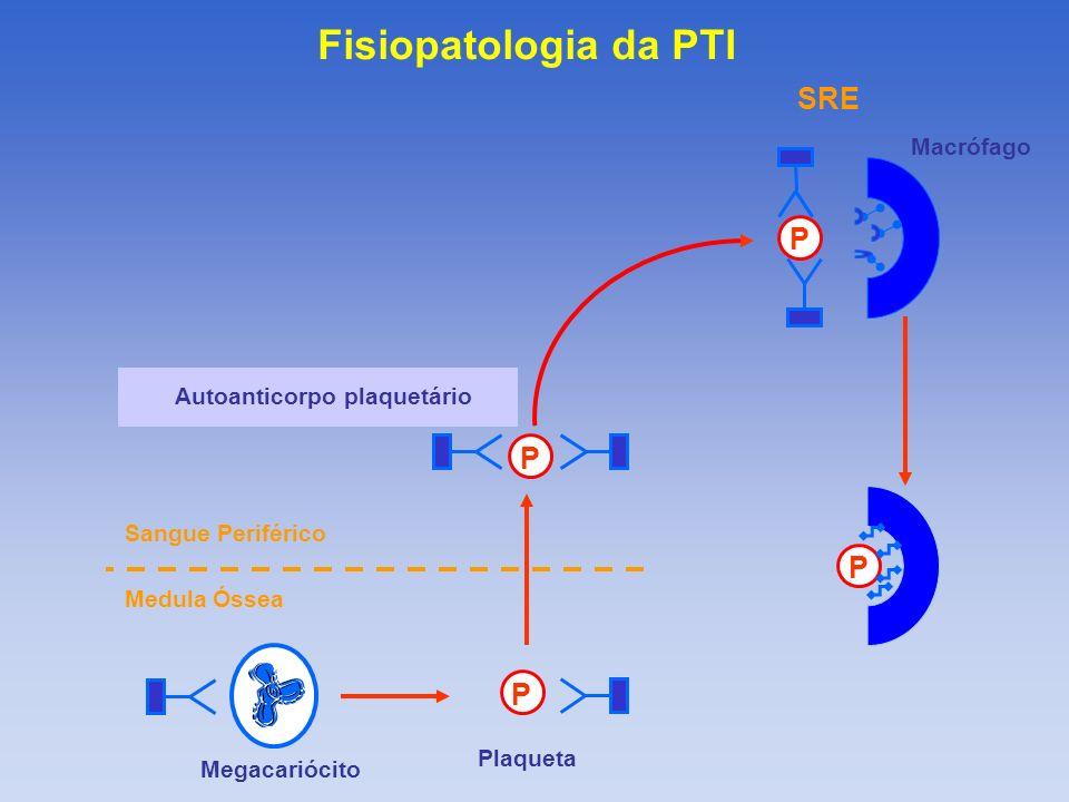 Fisiopatologia da PTI SRE P P P P Macrófago Autoanticorpo plaquetário