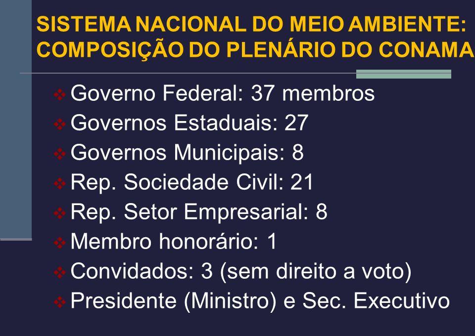Governo Federal: 37 membros Governos Estaduais: 27