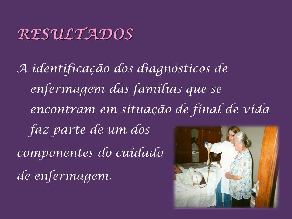 RESULTADOSA identificação dos diagnósticos de enfermagem das famílias que se encontram em situação de final de vida faz parte de um dos.