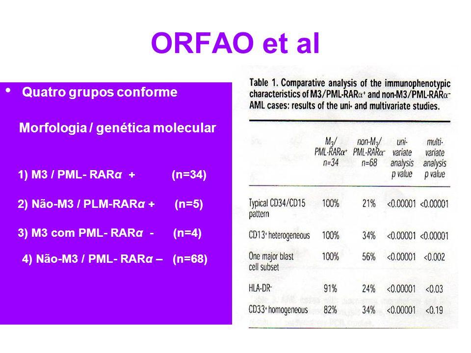 ORFAO et al Quatro grupos conforme Morfologia / genética molecular