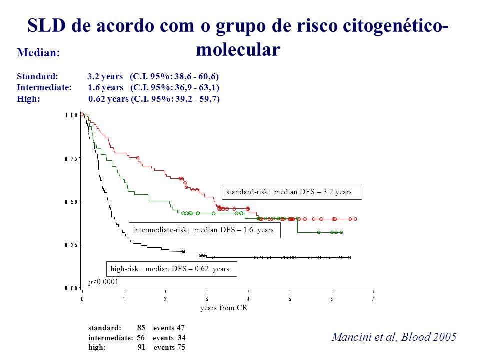 SLD de acordo com o grupo de risco citogenético-molecular
