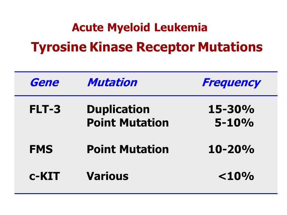 Tyrosine Kinase Receptor Mutations