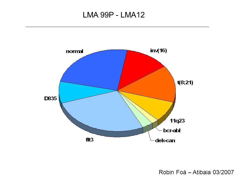 LMA 99P - LMA12 Robin Foá – Atibaia 03/2007