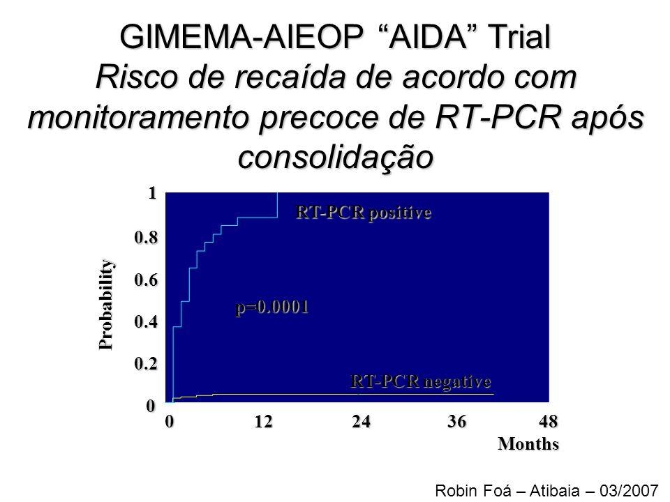 GIMEMA-AIEOP AIDA Trial Risco de recaída de acordo com monitoramento precoce de RT-PCR após consolidação