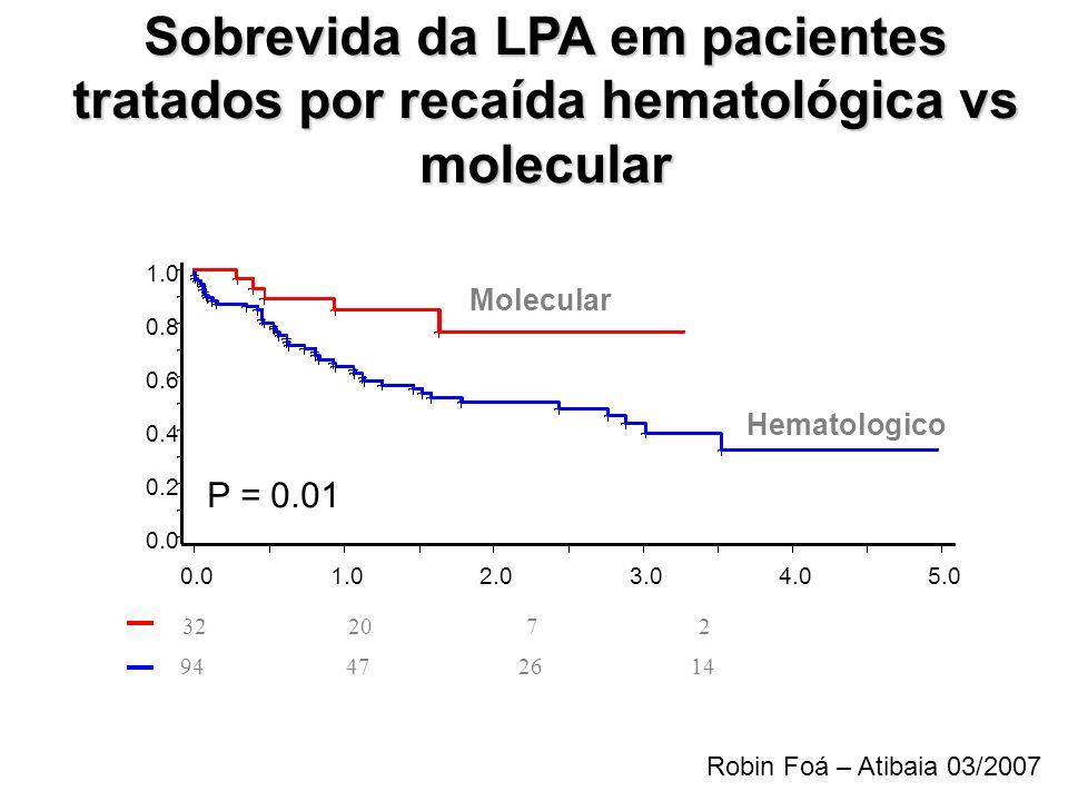 Sobrevida da LPA em pacientes tratados por recaída hematológica vs molecular