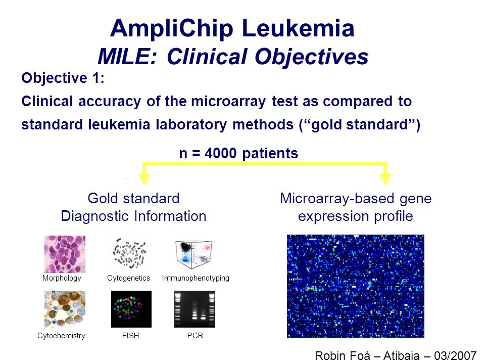 AmpliChip Leukemia MILE: Clinical Objectives