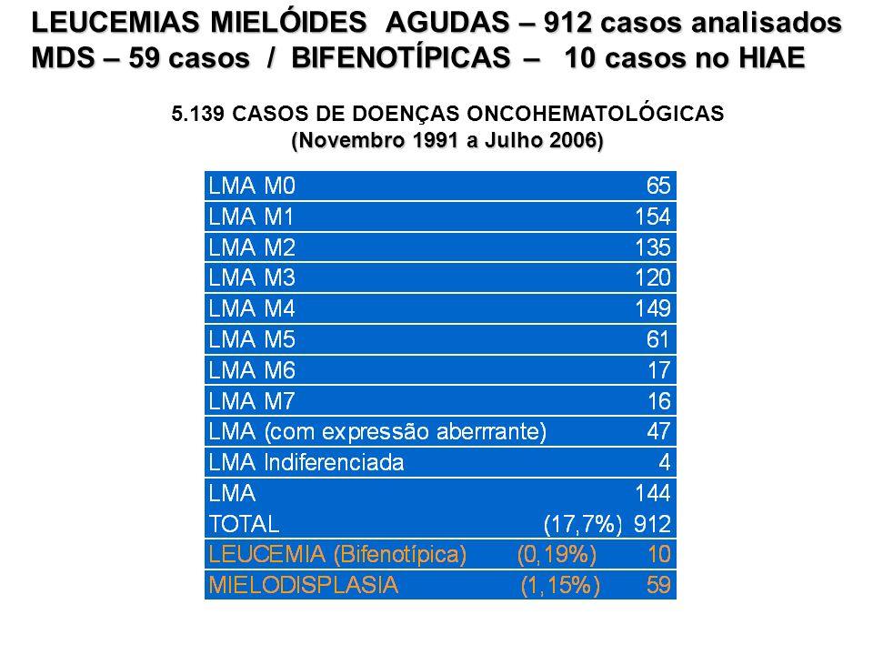 5.139 CASOS DE DOENÇAS ONCOHEMATOLÓGICAS