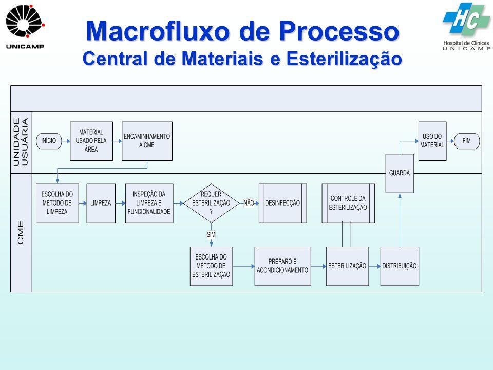 Macrofluxo de Processo Central de Materiais e Esterilização