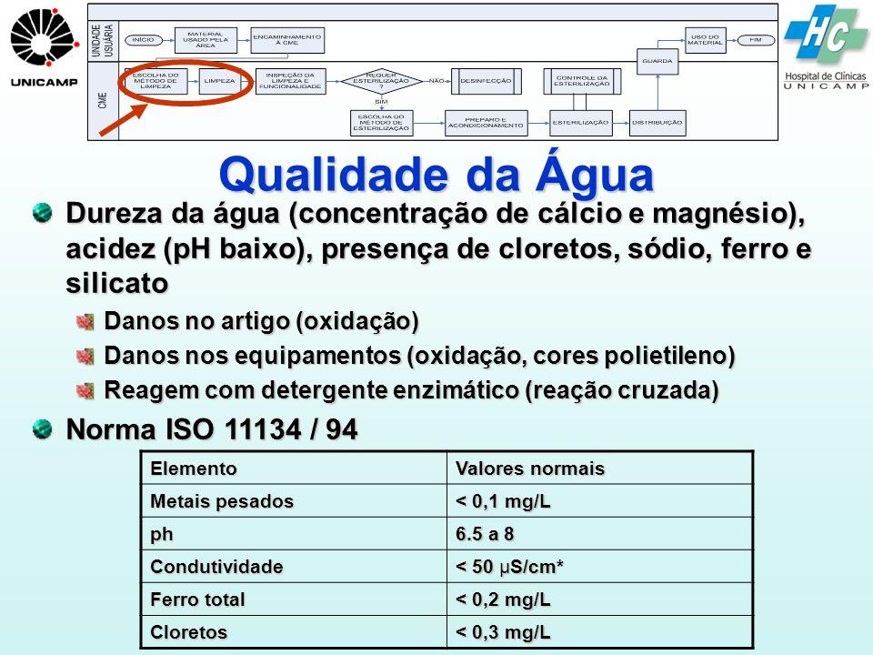 Qualidade da Água Dureza da água (concentração de cálcio e magnésio), acidez (pH baixo), presença de cloretos, sódio, ferro e silicato.