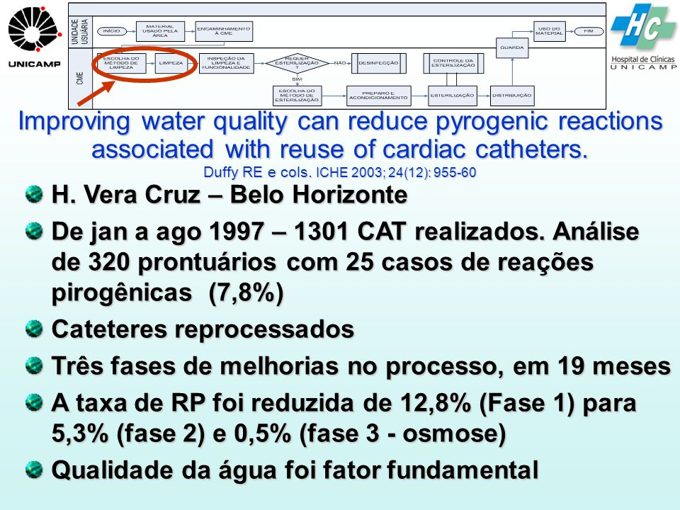 Improving water quality can reduce pyrogenic reactions associated with reuse of cardiac catheters. Duffy RE e cols. ICHE 2003; 24(12): 955-60