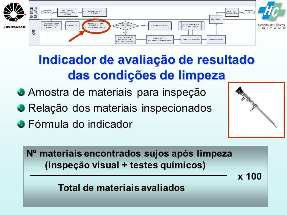 Indicador de avaliação de resultado das condições de limpeza