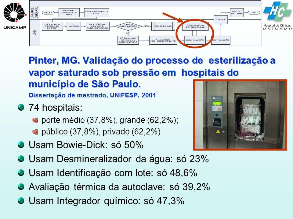 Pinter, MG. Validação do processo de esterilização a vapor saturado sob pressão em hospitais do município de São Paulo.