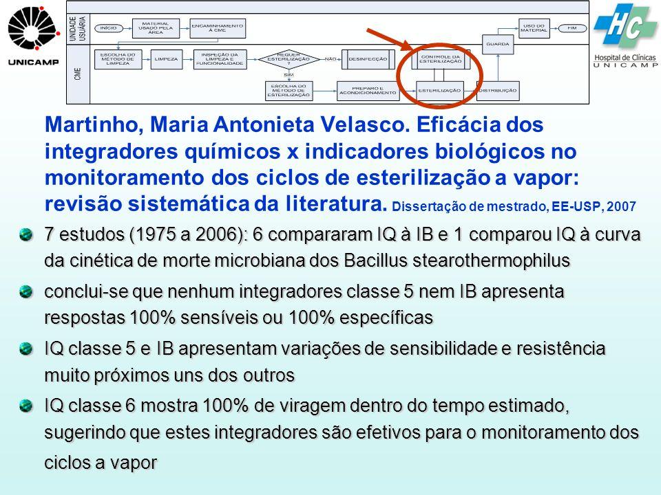 Martinho, Maria Antonieta Velasco