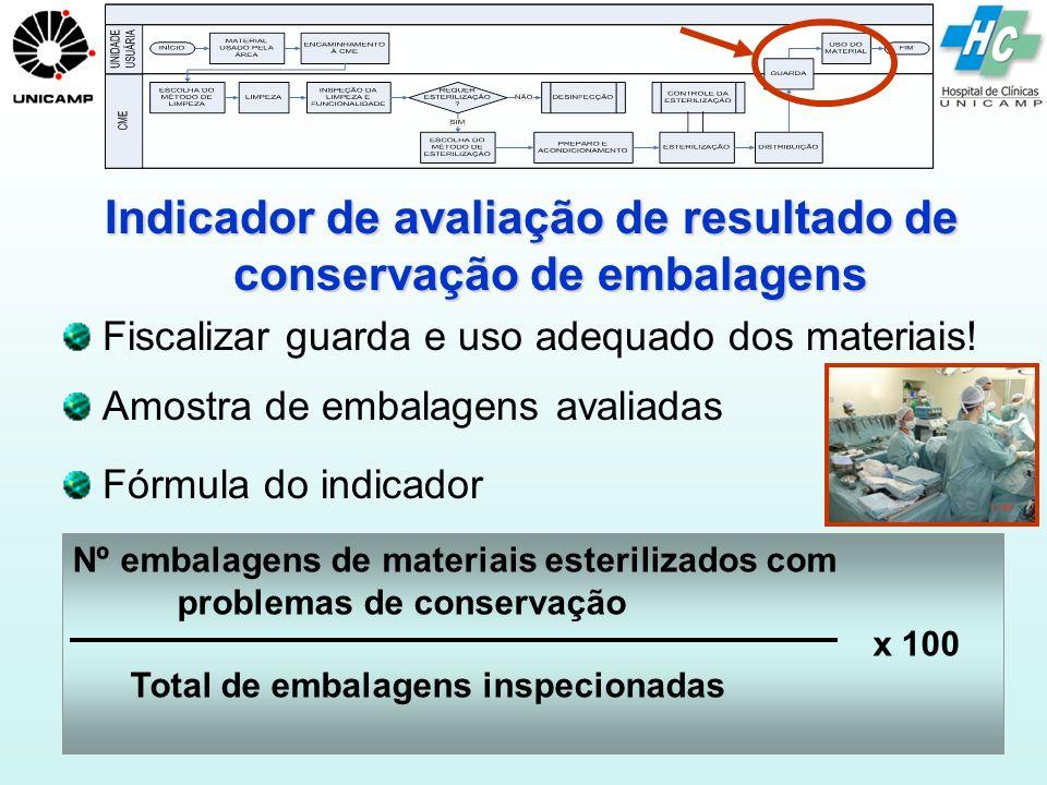 Indicador de avaliação de resultado de conservação de embalagens