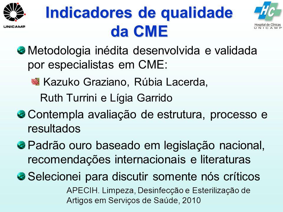 Indicadores de qualidade da CME
