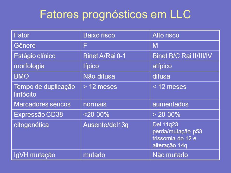 Fatores prognósticos em LLC