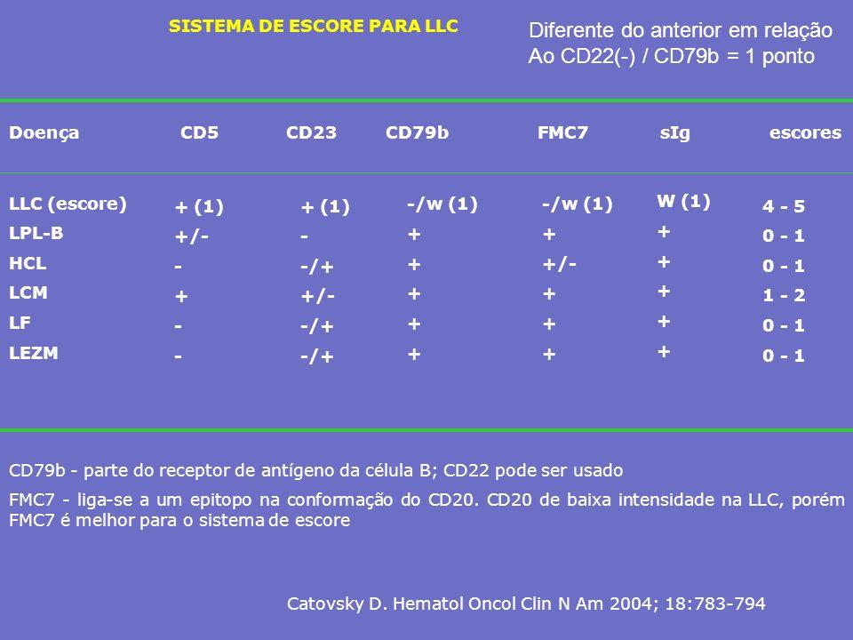 Diferente do anterior em relação Ao CD22(-) / CD79b = 1 ponto