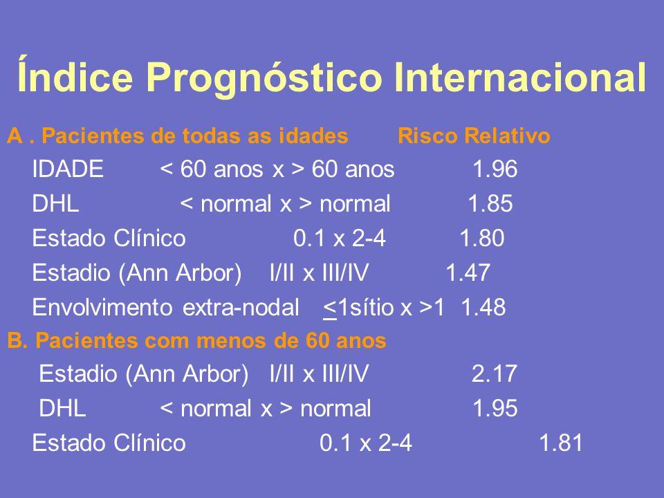 Índice Prognóstico Internacional