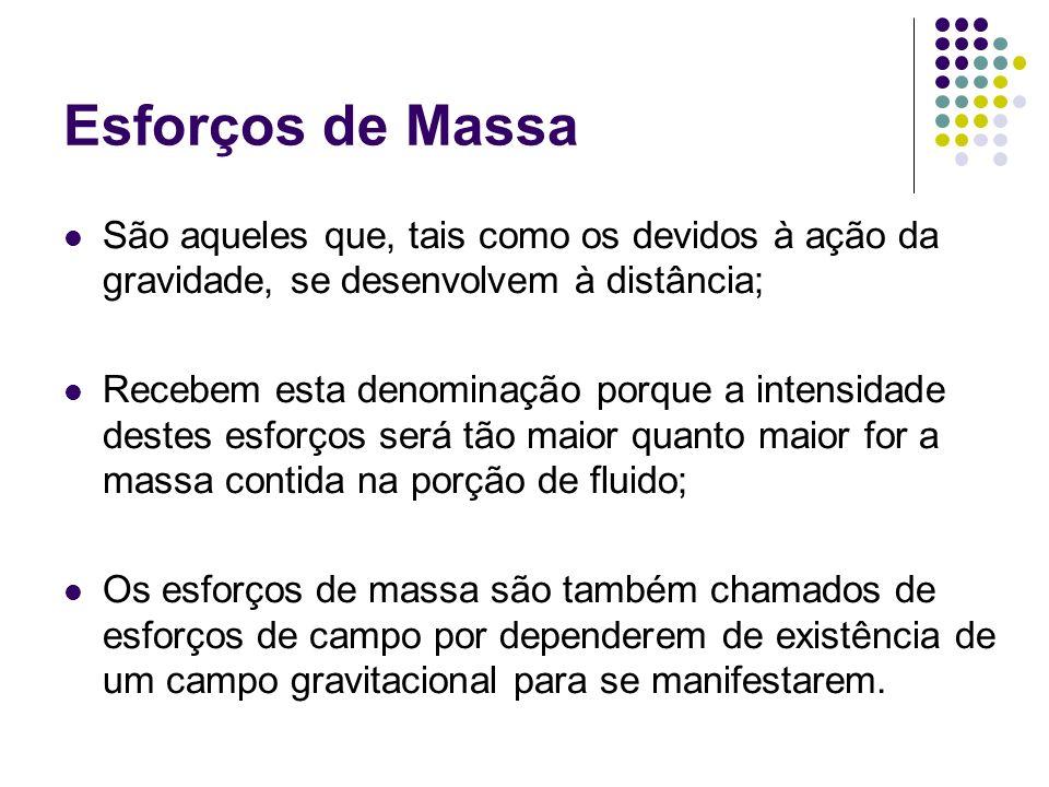 Esforços de Massa São aqueles que, tais como os devidos à ação da gravidade, se desenvolvem à distância;