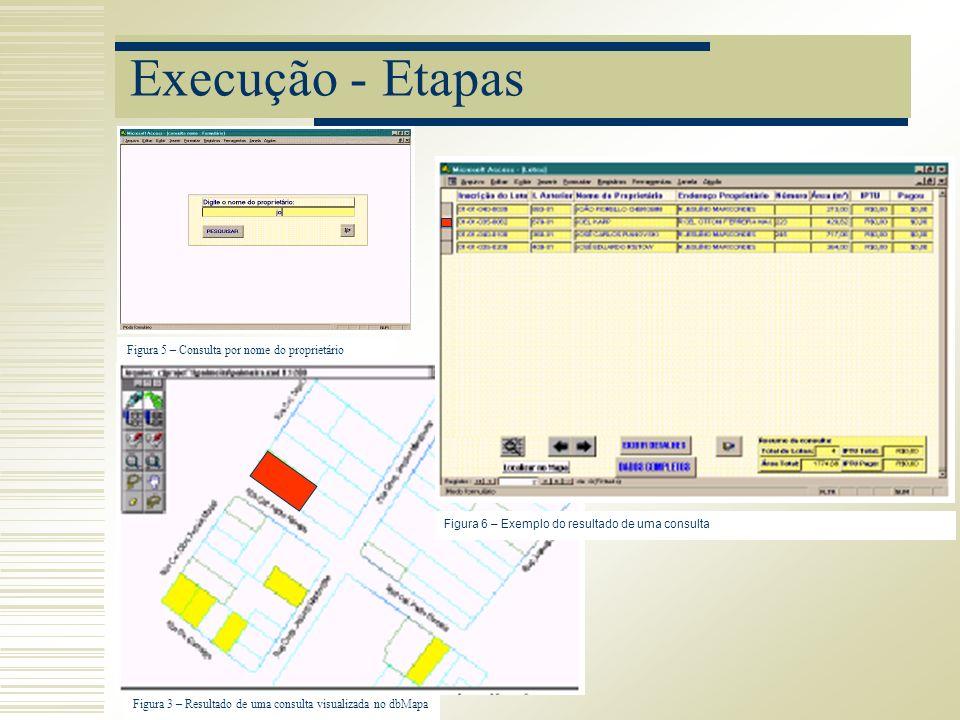 Execução - Etapas Figura 5 – Consulta por nome do proprietário