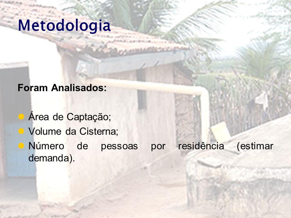 Metodologia Foram Analisados: Área de Captação; Volume da Cisterna;