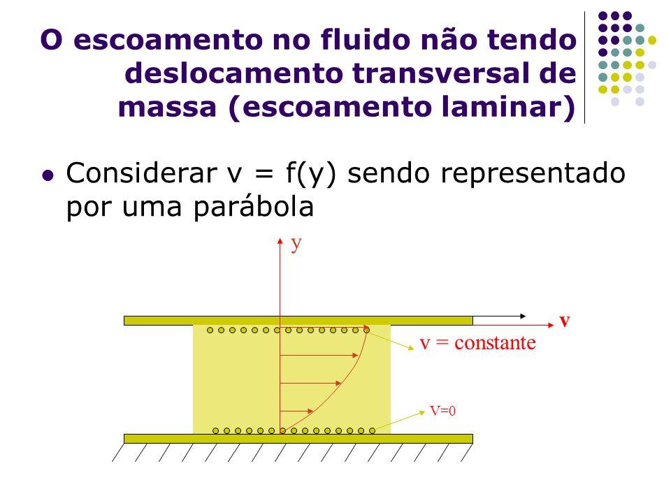 Considerar v = f(y) sendo representado por uma parábola