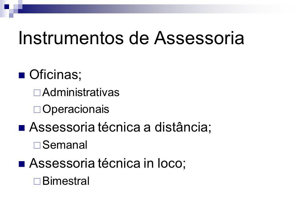 Instrumentos de Assessoria