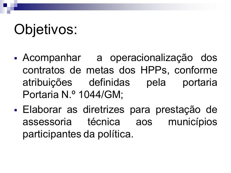 Objetivos: Acompanhar a operacionalização dos contratos de metas dos HPPs, conforme atribuições definidas pela portaria Portaria N.º 1044/GM;