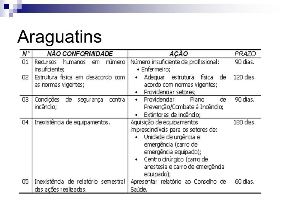 Araguatins