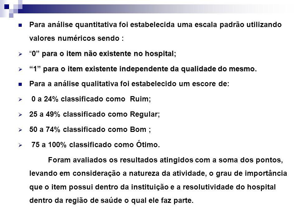 Para análise quantitativa foi estabelecida uma escala padrão utilizando valores numéricos sendo :