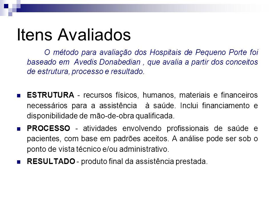 Itens Avaliados