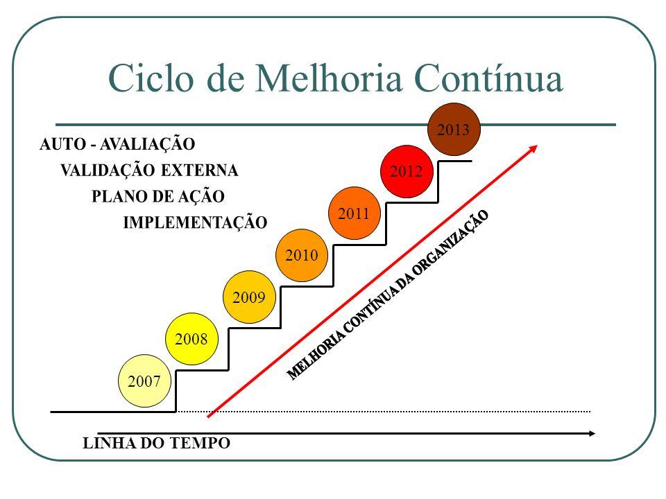 Ciclo de Melhoria Contínua