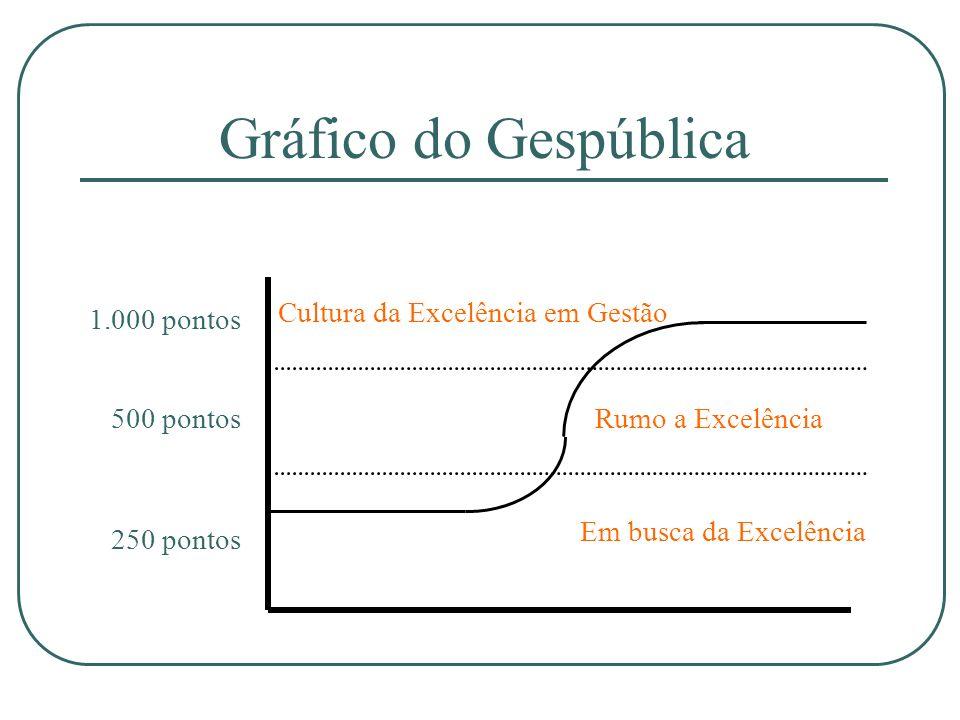 Gráfico do Gespública Cultura da Excelência em Gestão 1.000 pontos