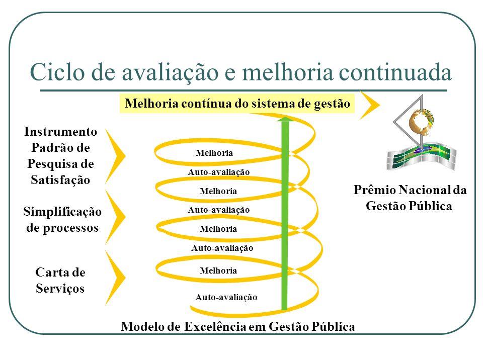 Ciclo de avaliação e melhoria continuada