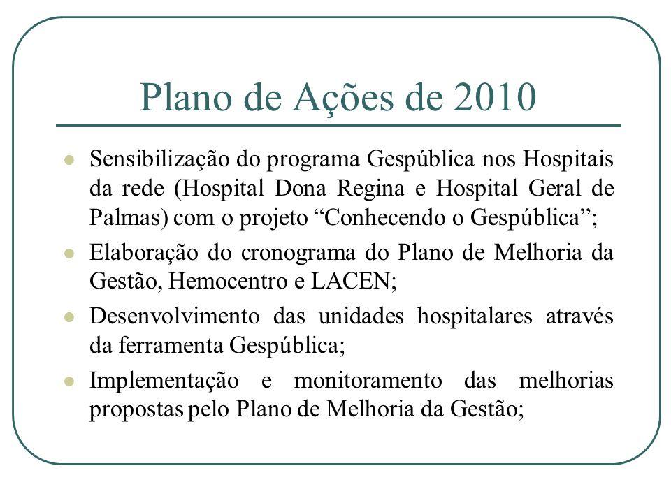 Plano de Ações de 2010