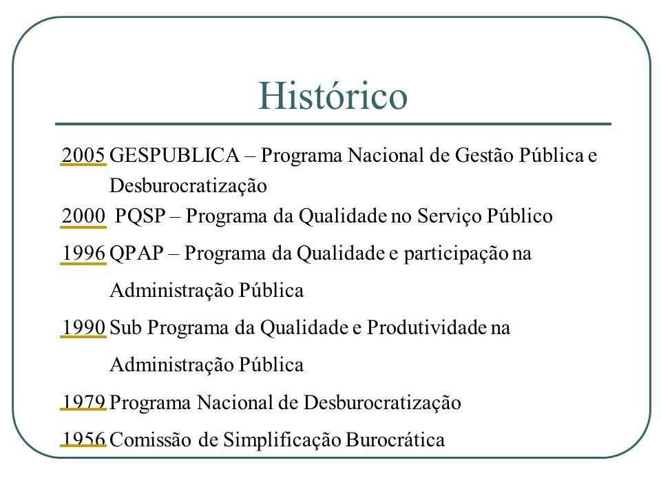 Histórico 2005 GESPUBLICA – Programa Nacional de Gestão Pública e